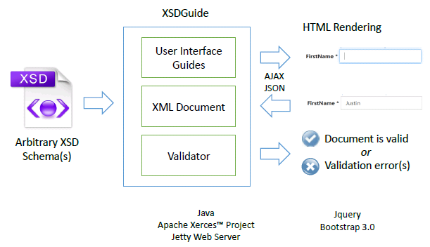 XSDGuide – Automated Generation of Web Interfaces from XML