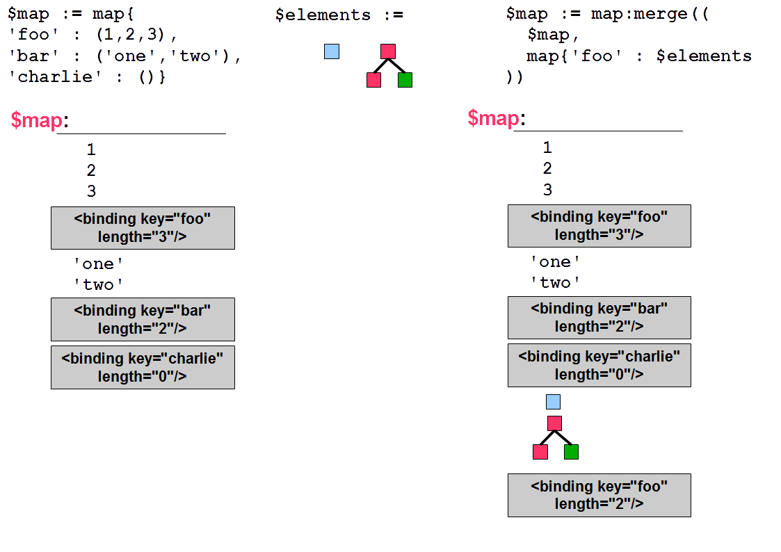Two from Three (in XSLT)