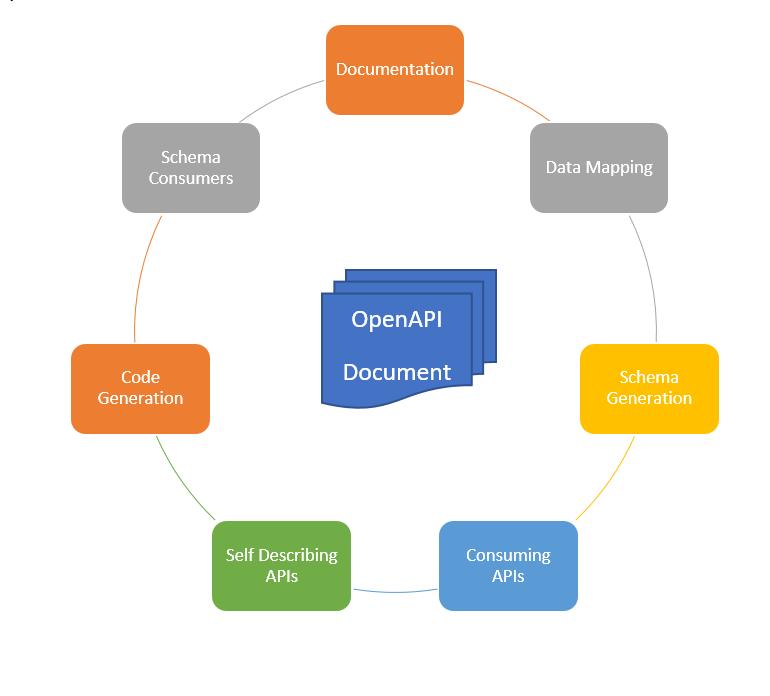 Openapi 3 Validator Online