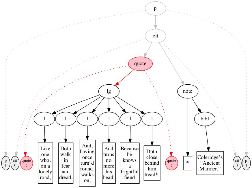 Flattening and unflattening XML markup: a Zen garden of XSLT