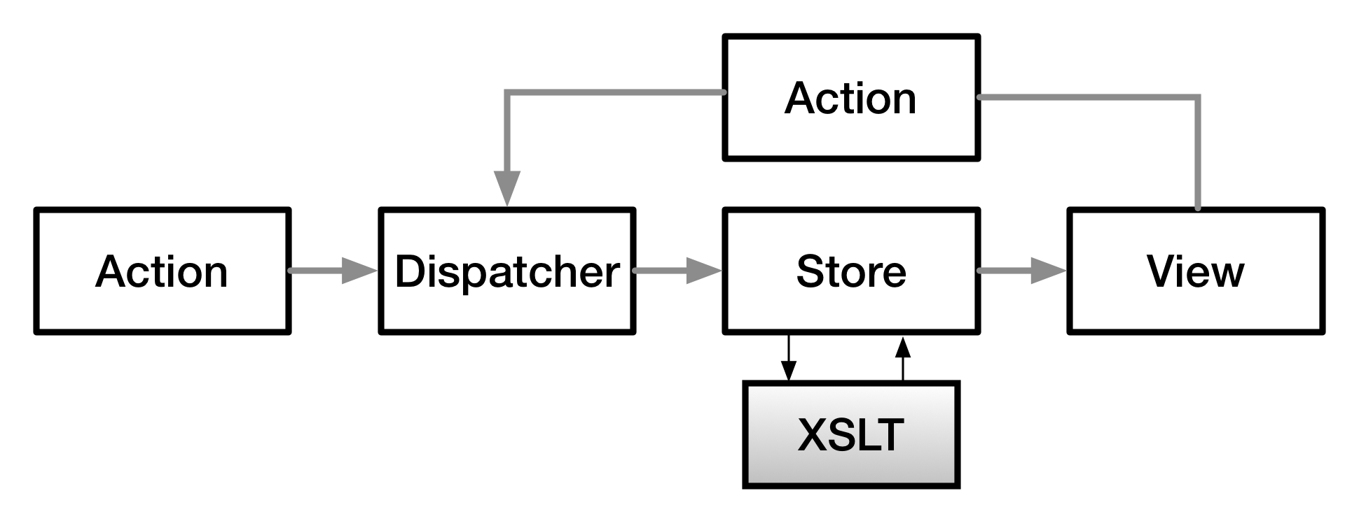 An Adventure With Client Side Xslt To An Architecture For Building