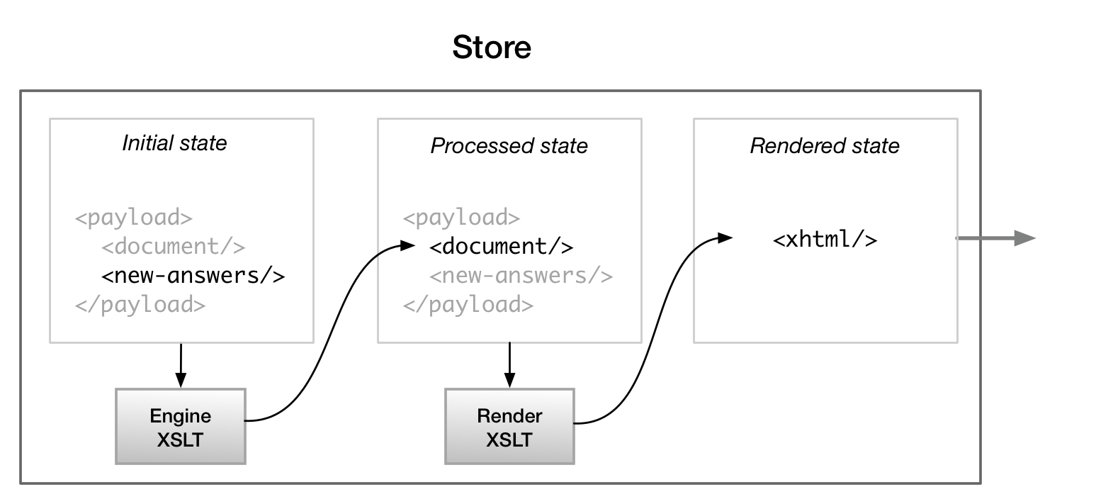 An Adventure with Client-Side XSLT to an Architecture for