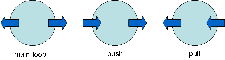 Push pull dating metode