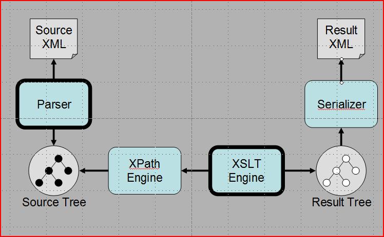 A streaming xslt processor maxwellsz