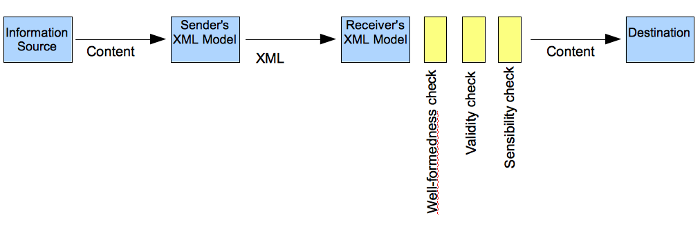The False Security of Closed XML Systems