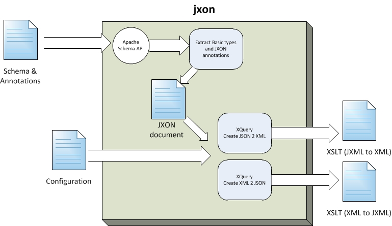 JXON: an Architecture for Schema and Annotation Driven JSON/XML